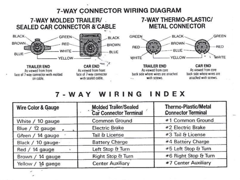 Airstream 7-Way Wiring Diagram - Inland RV